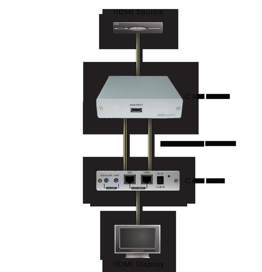 CA-HDMIAT - HDMI over CAT5 Transmitter up to 250 metres at
