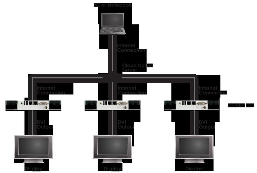 DS-MP1000 - CYP TV - Digital Signage Media Player - CYP Europe