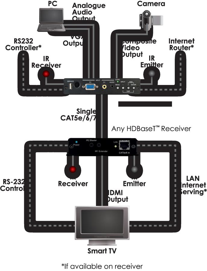 PU-507TX-CVGA - CV / PC over HDBaseT™ Transmitter with integrated